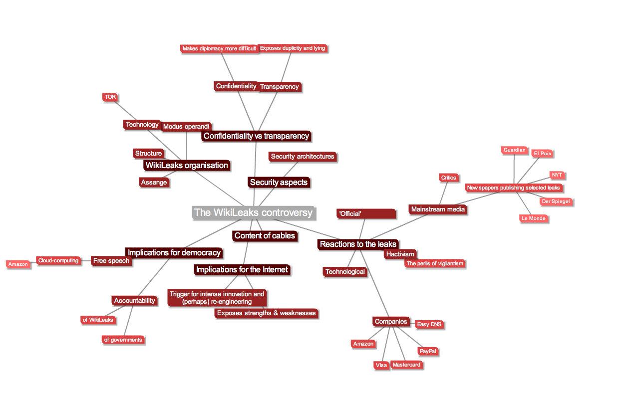 Wikileaks mindmap