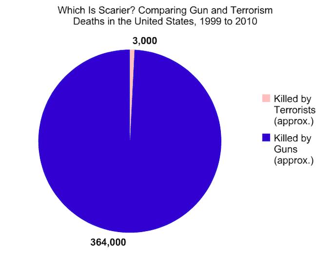 gun and terrorism graphic