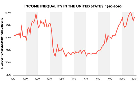 income_inequality_US