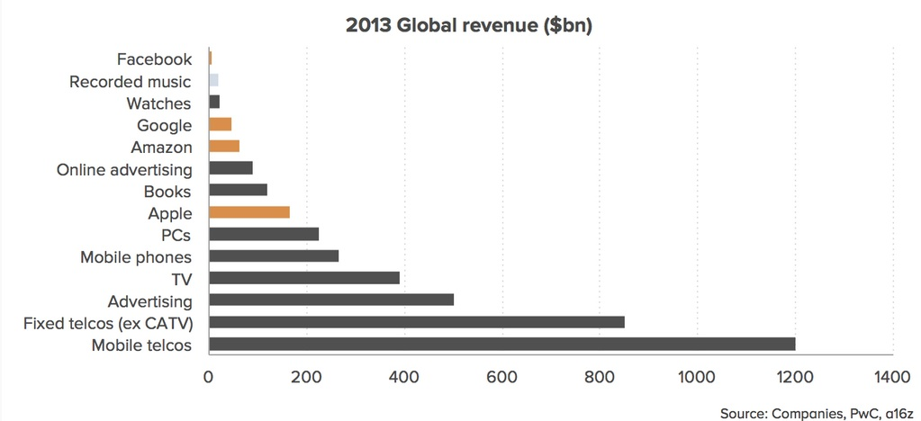 Industry_global_revenues