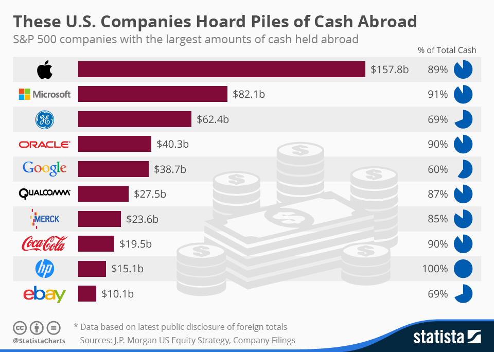 Biggest_Foreign_Cash_Reserves_of_US_Companies_n