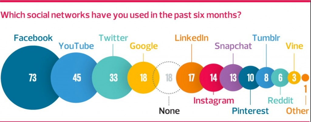 social_network_usage_UK
