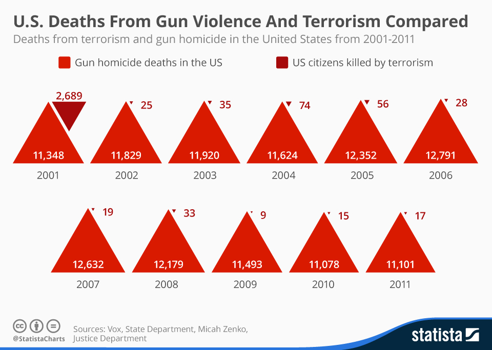 us_deaths_from_gun_violence_and_terrorism_in_comparison_n